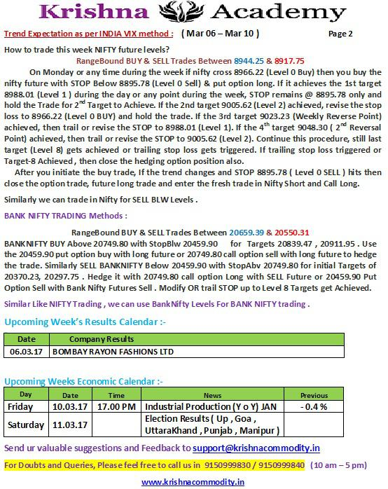 Nifty Weekly Trend for 06 Mar 2017