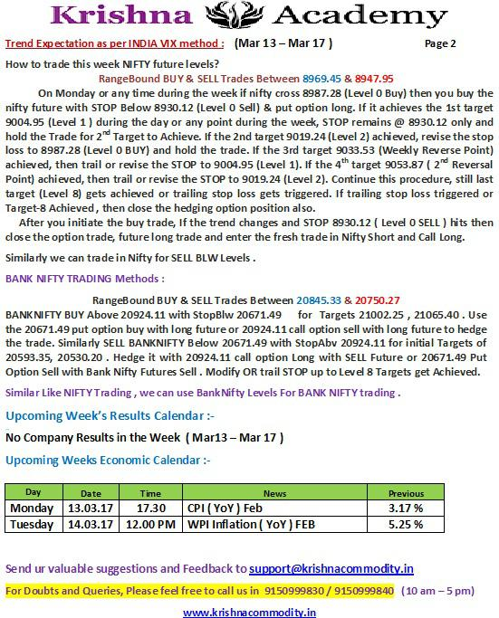 Nifty Weekly Trend  for 13 Mar 2017