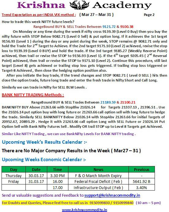 Nifty Weekly trend for 27 Mar 2017