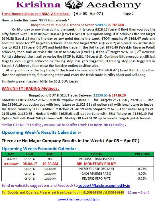 Nifty Weekly trend for 03 Apr 2017