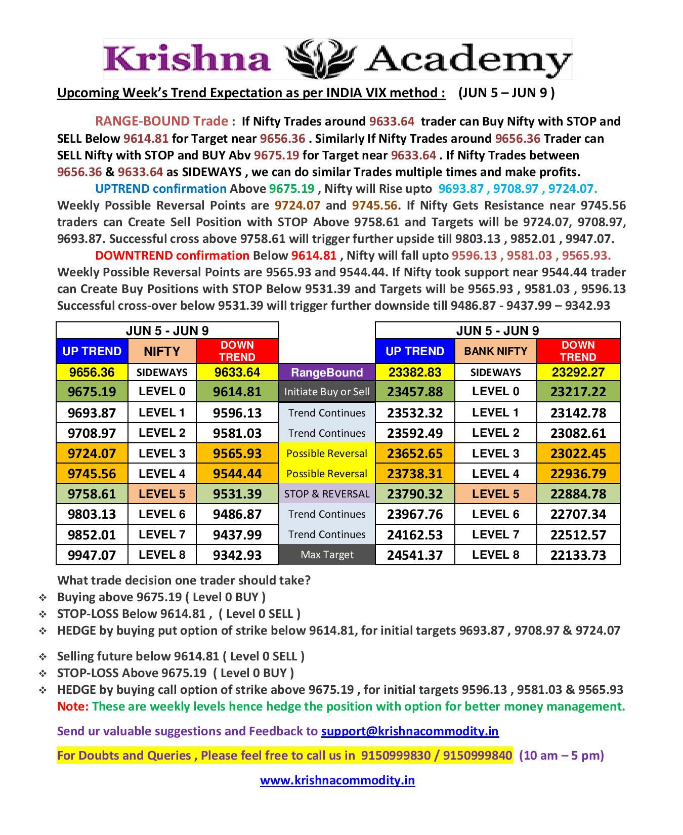 Nifty Weekly Trend for 03 Jun 2017