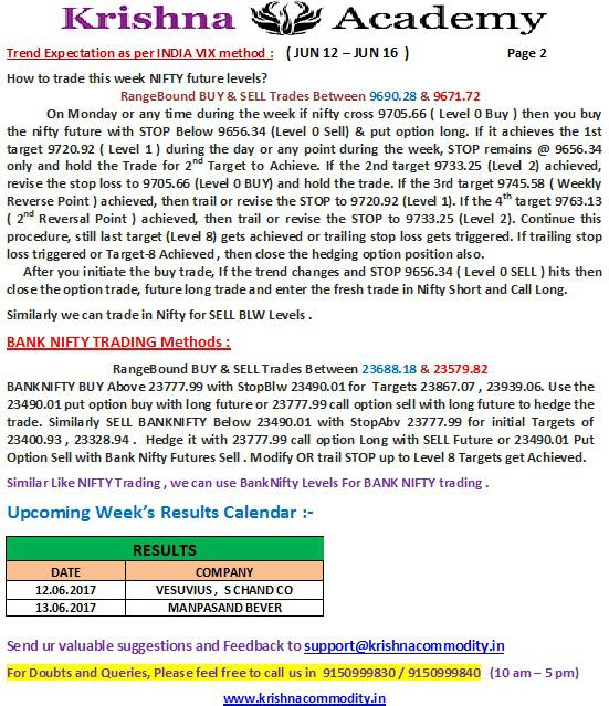 Nifty Weekly Trend for 12 Jun 2017