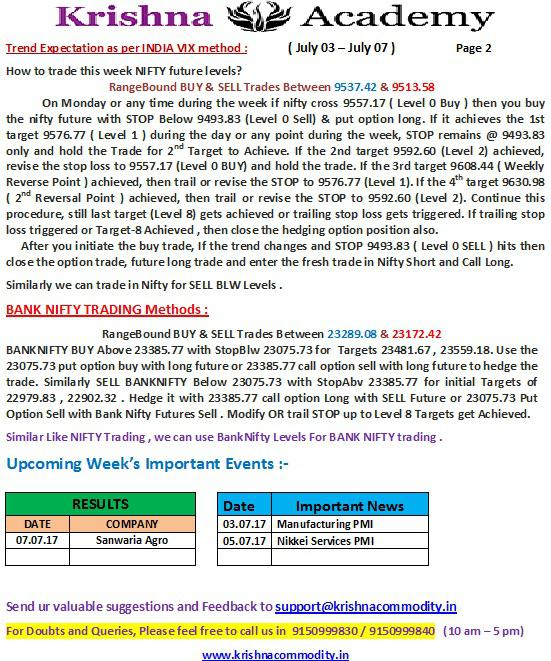 Nifty Weekly Trend for 03 Jul 2017