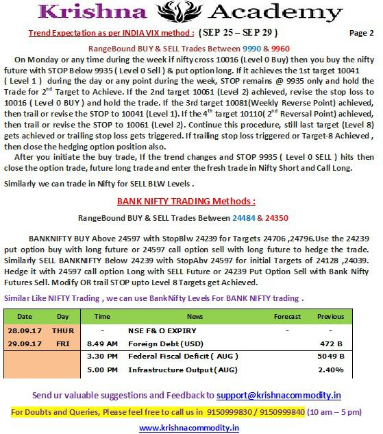 NIFTY WEEKLY TREND for 25 Sep 2017
