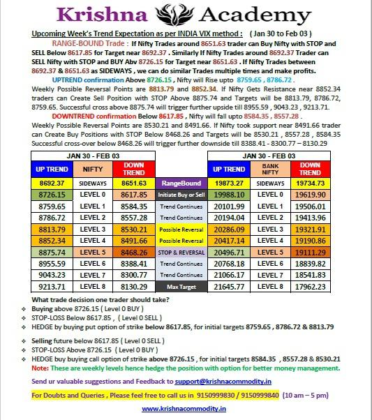 Nifty Weekly Trend for 30 Jan 2017